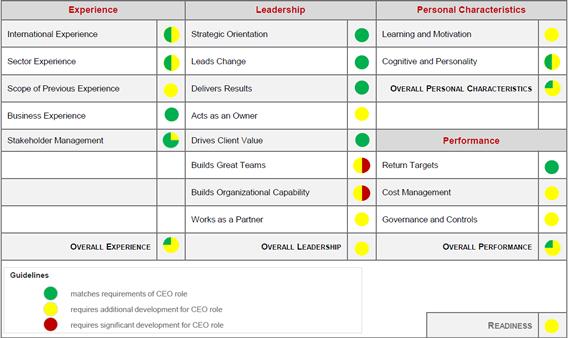 Sample Leadership Successor Report Dashboard
