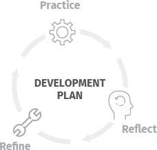 HiPo Development